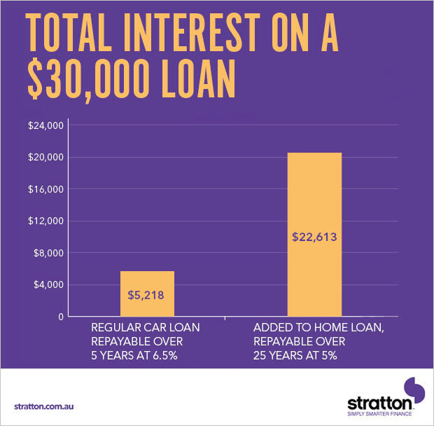 Total interest on a $30,000 loan