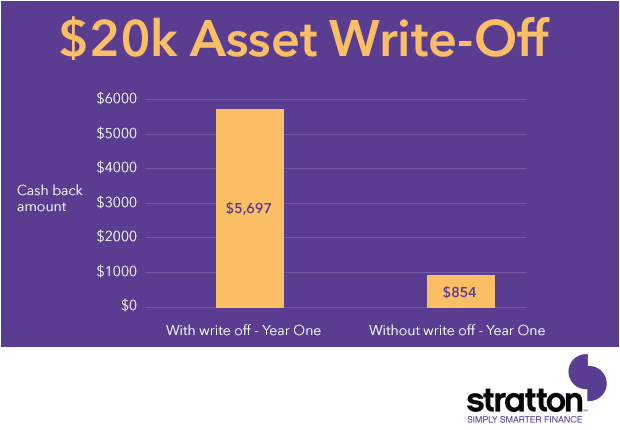 $20K Asset Write-Off