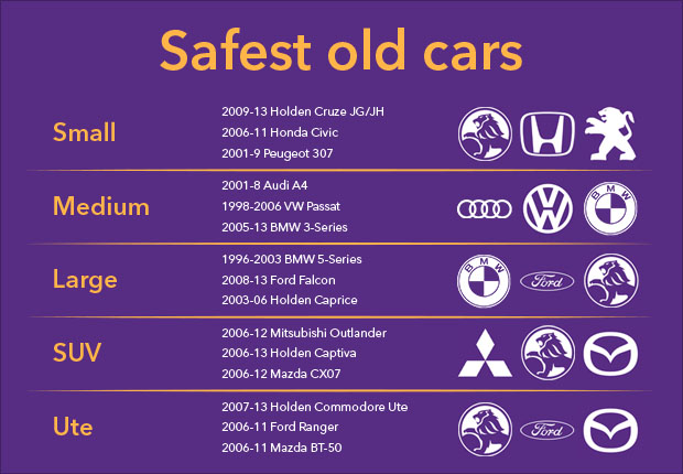 Safest Old Cars