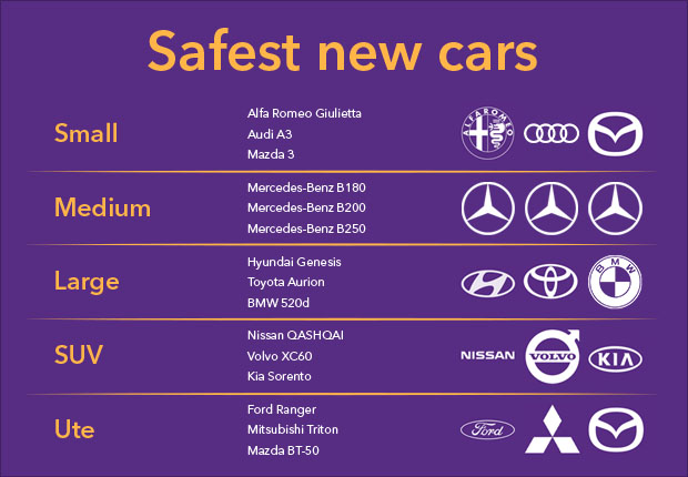 Safest New Cars