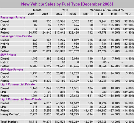 2006 Vehicle Sales Chart - December